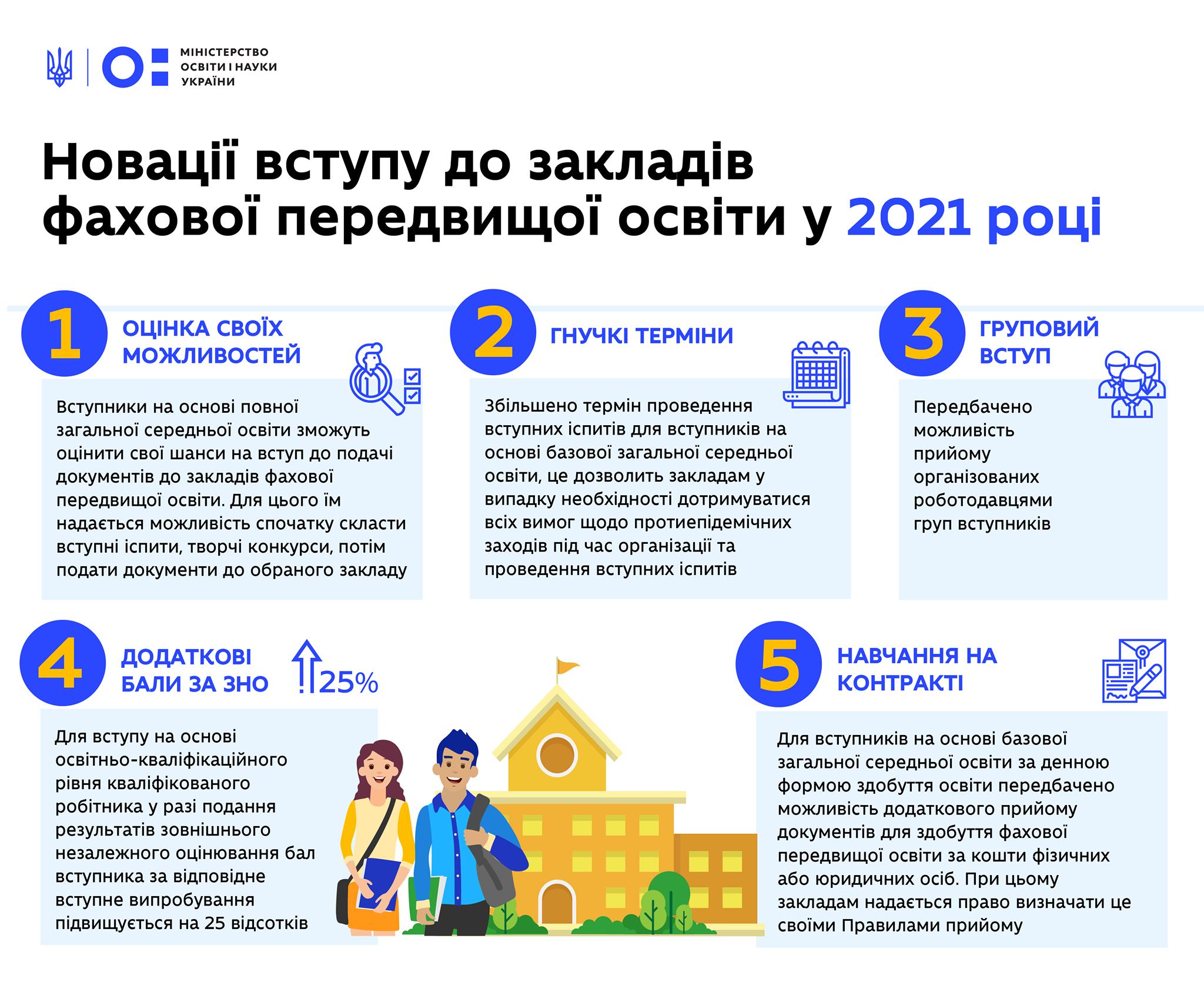 Новації вступу до закладів ФАХОВОЇ ПЕРЕДВИЩОЇ ОСВІТИ у 2021 році